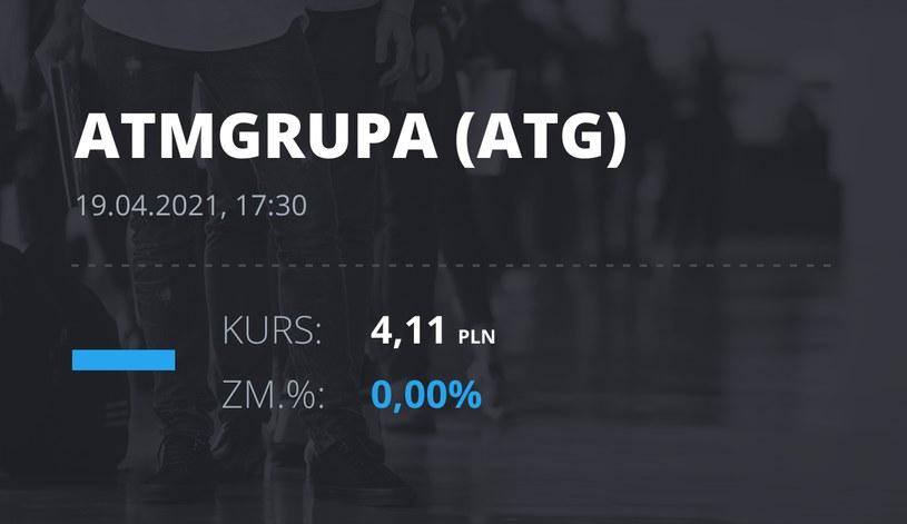 Notowania akcji spółki ATM Grupa z 19 kwietnia 2021 roku