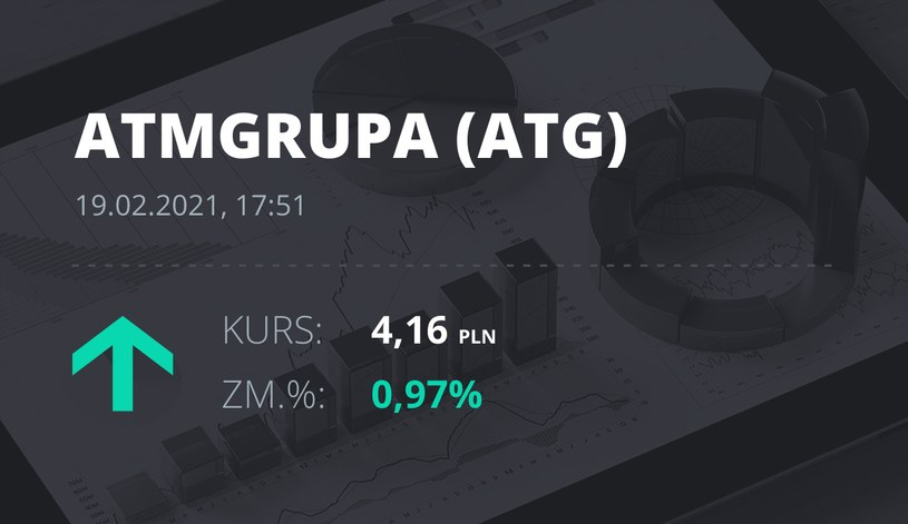 Notowania akcji spółki ATM Grupa z 19 lutego 2021 roku
