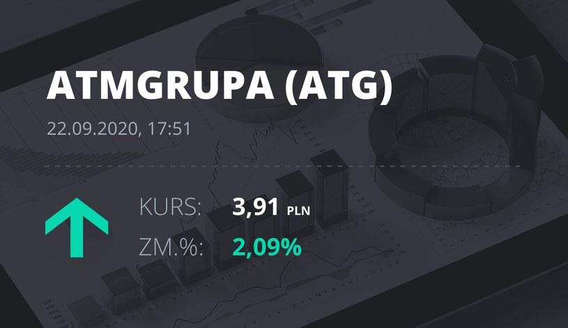 Notowania akcji spółki ATM Grupa z 22 września 2020 roku