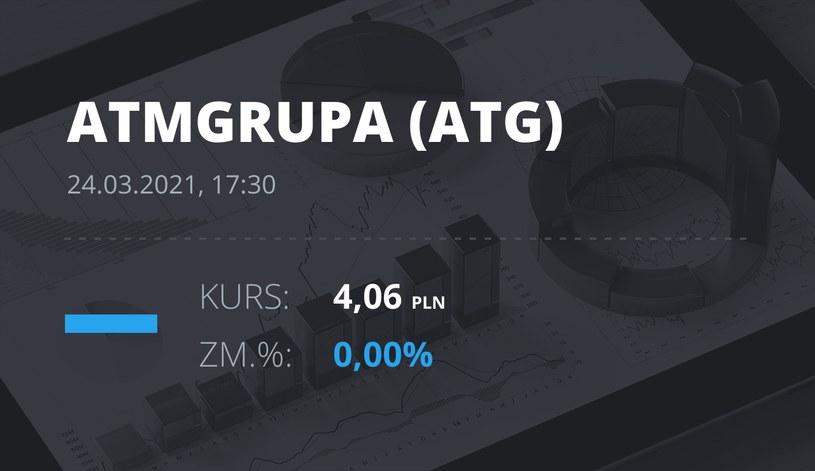 Notowania akcji spółki ATM Grupa z 24 marca 2021 roku