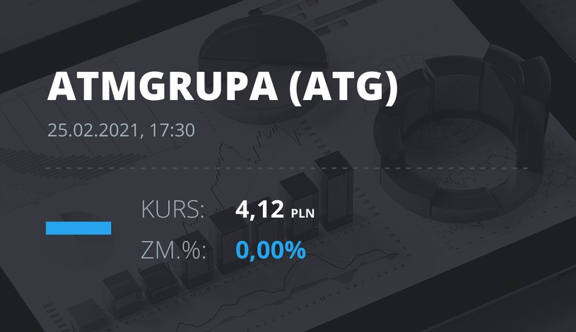 Notowania akcji spółki ATM Grupa z 25 lutego 2021 roku