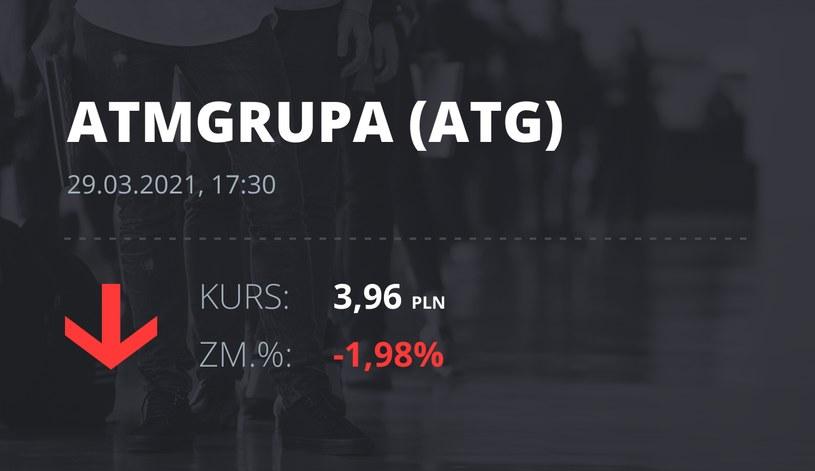 Notowania akcji spółki ATM Grupa z 29 marca 2021 roku