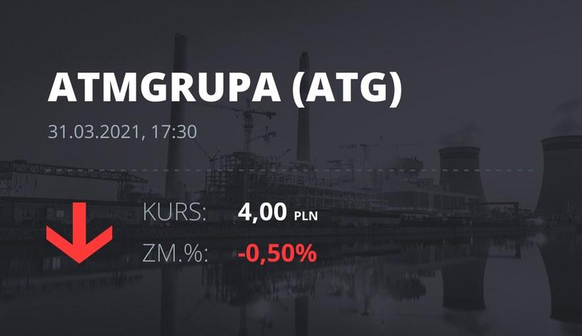 Notowania akcji spółki ATM Grupa z 31 marca 2021 roku