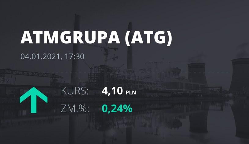 Notowania akcji spółki ATM Grupa z 4 stycznia 2021 roku