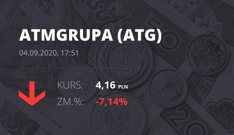Notowania akcji spółki ATM Grupa z 4 września 2020 roku