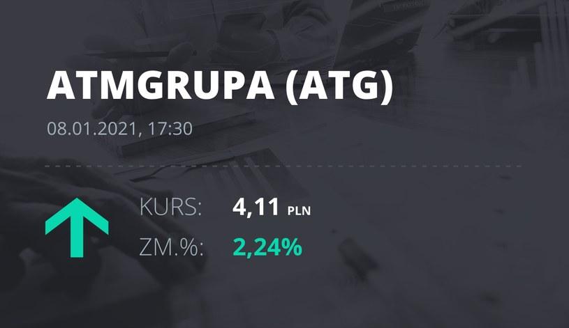 Notowania akcji spółki ATM Grupa z 8 stycznia 2021 roku