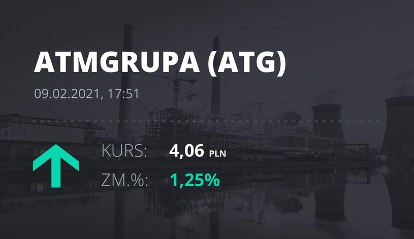 Notowania akcji spółki ATM Grupa z 9 lutego 2021 roku