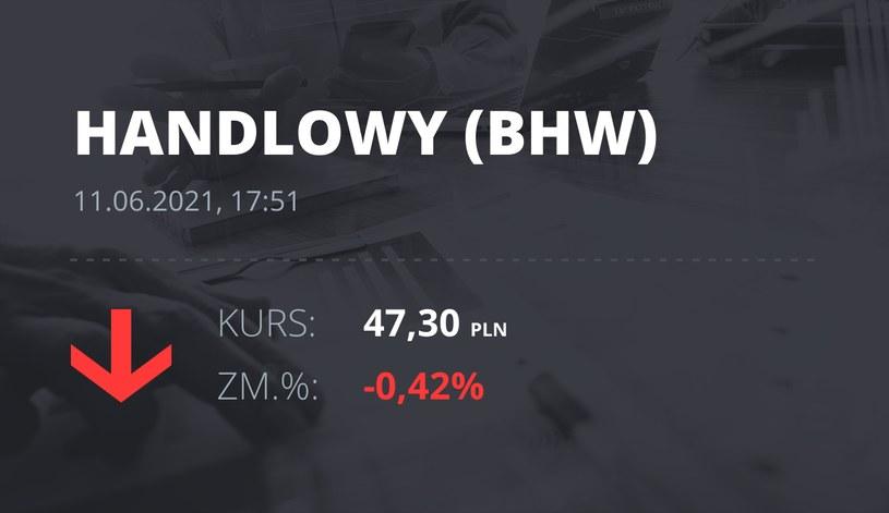 Notowania akcji spółki Bank Handlowy z 11 czerwca 2021 roku