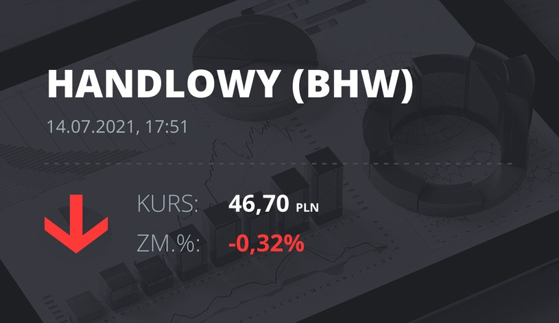 Notowania akcji spółki Bank Handlowy z 14 lipca 2021 roku