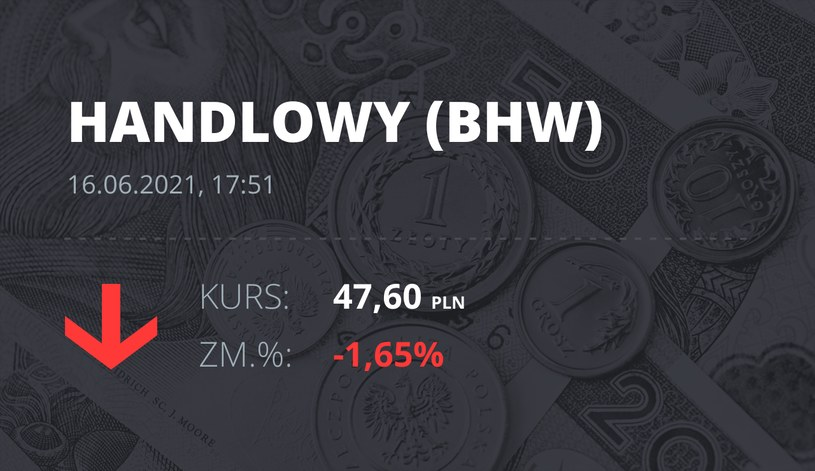 Notowania akcji spółki Bank Handlowy z 16 czerwca 2021 roku