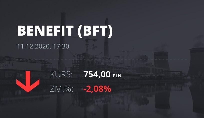 Notowania akcji spółki Benefit z 11 grudnia 2020 roku