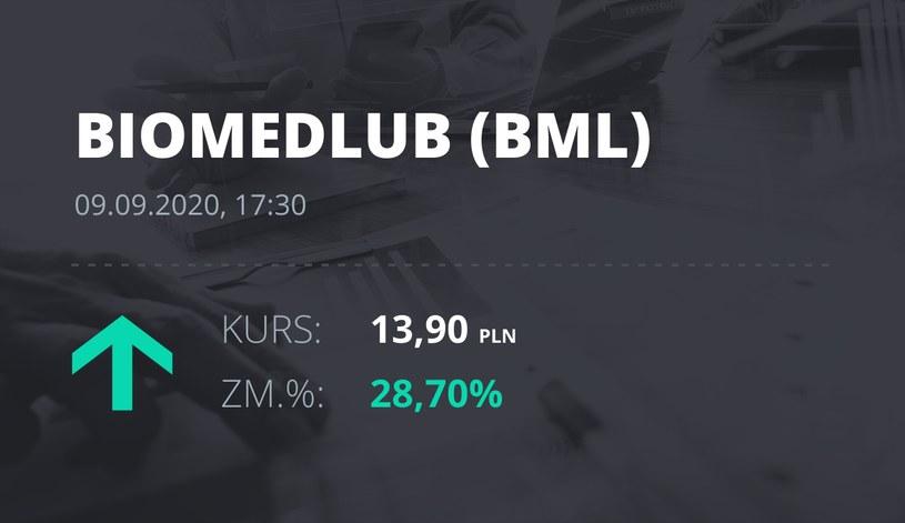 Notowania akcji spółki Biomed-Lublin Wytwórnia Surowic i Szczepionek S.A. z 9 września 2020 roku