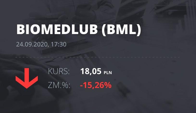 Notowania akcji spółki Biomed-Lublin Wytwórnia Surowic i Szczepionek S.A. z 24 września 2020 roku