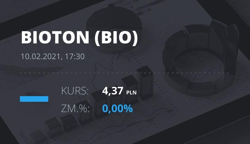 Notowania akcji spółki Bioton z 10 lutego 2021 roku
