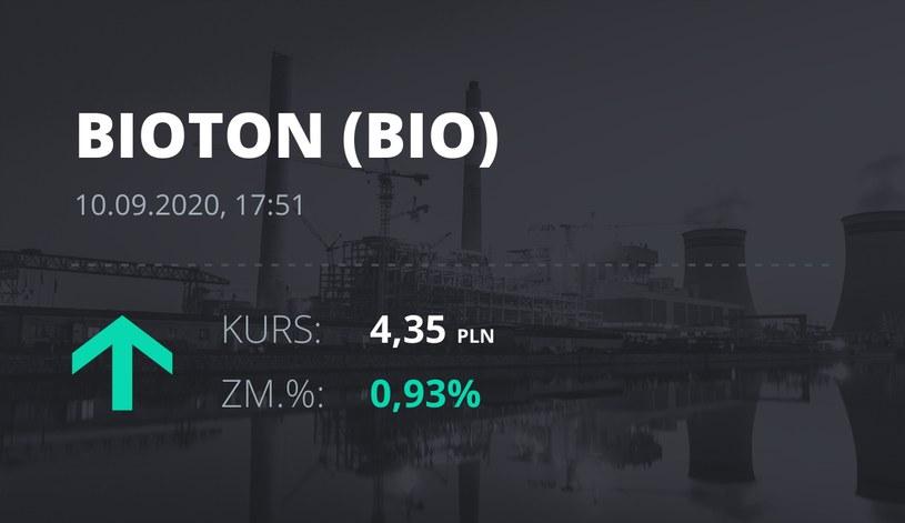 Notowania akcji spółki Bioton z 10 września 2020 roku