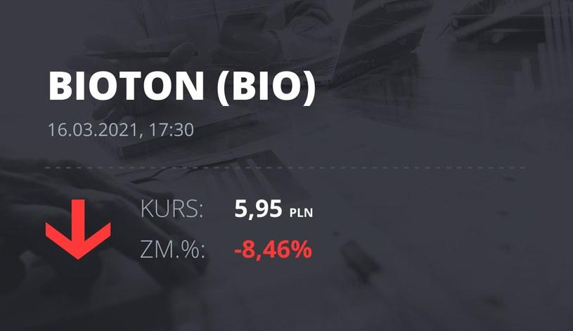 Notowania akcji spółki Bioton z 16 marca 2021 roku