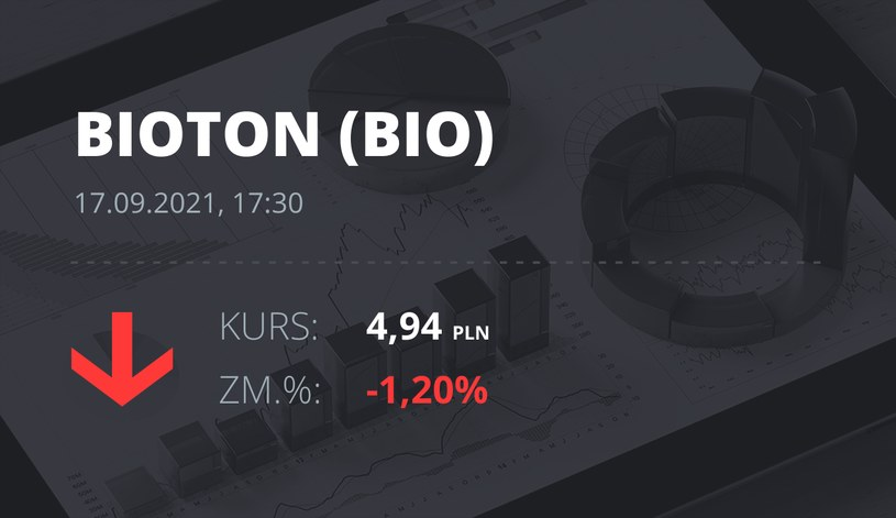 Notowania akcji spółki Bioton z 17 września 2021 roku