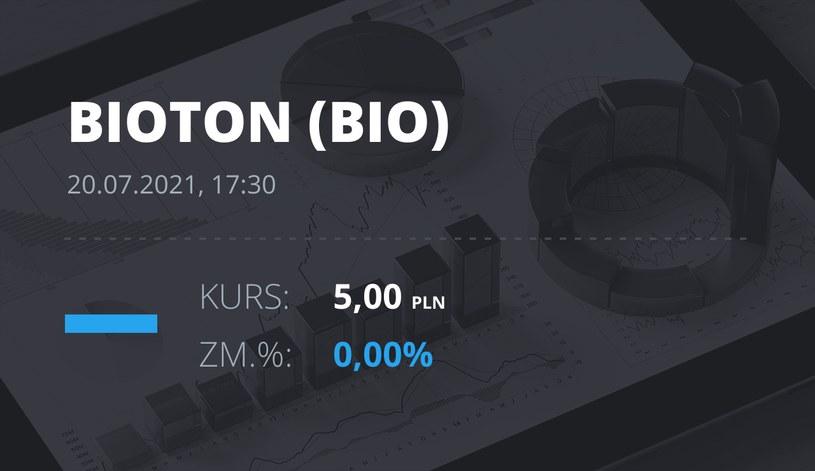 Notowania akcji spółki Bioton z 20 lipca 2021 roku