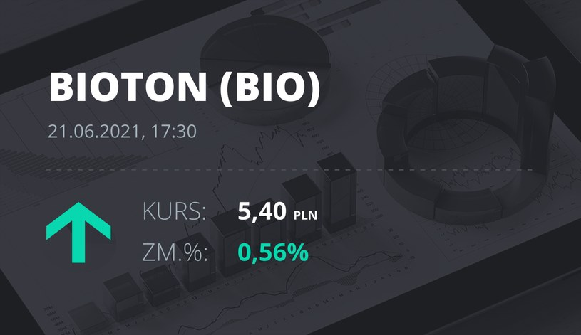 Notowania akcji spółki Bioton z 21 czerwca 2021 roku