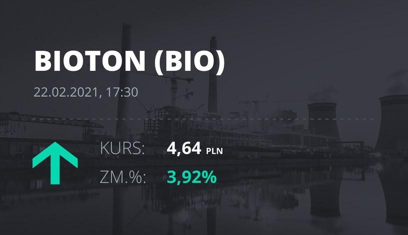 Notowania akcji spółki Bioton z 22 lutego 2021 roku