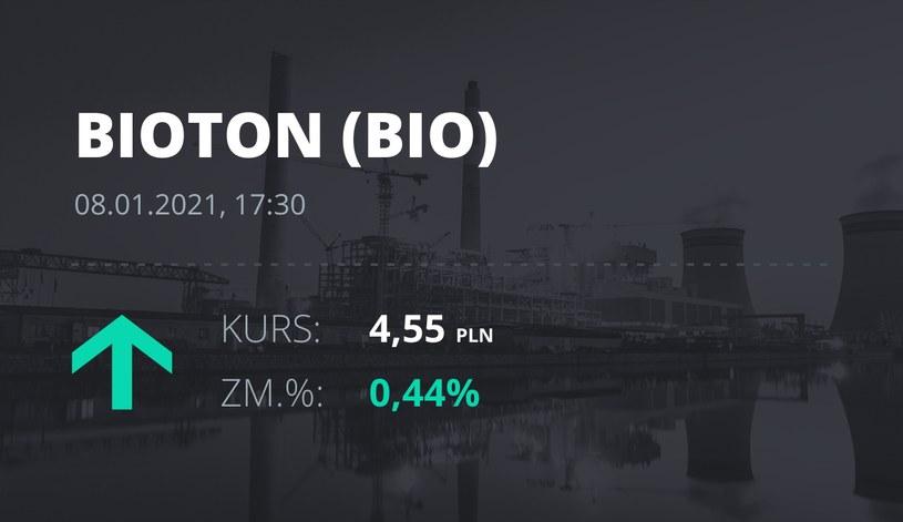 Notowania akcji spółki Bioton z 8 stycznia 2021 roku