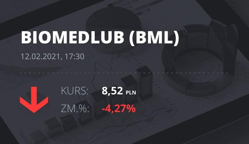 Notowania akcji spółki BML z 12 lutego 2021 roku