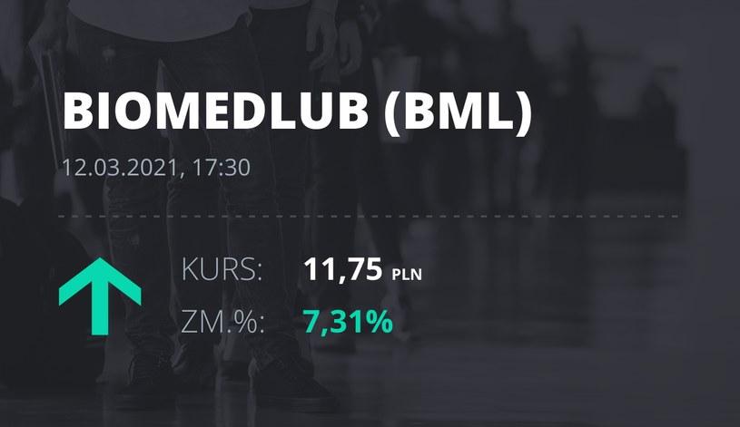 Notowania akcji spółki BML z 12 marca 2021 roku