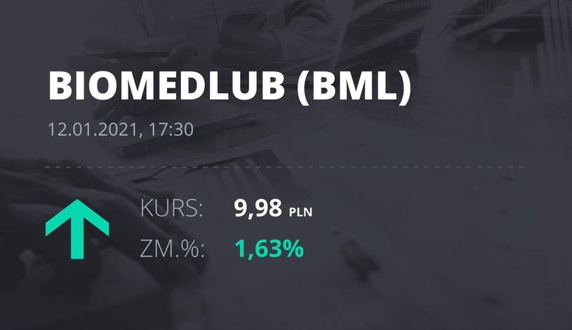 Notowania akcji spółki BML z 12 stycznia 2021 roku