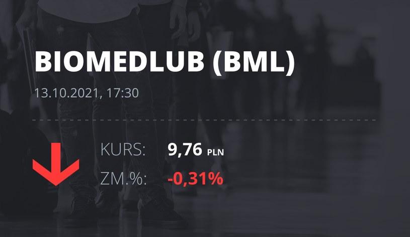 Notowania akcji spółki BML z 13 października 2021 roku