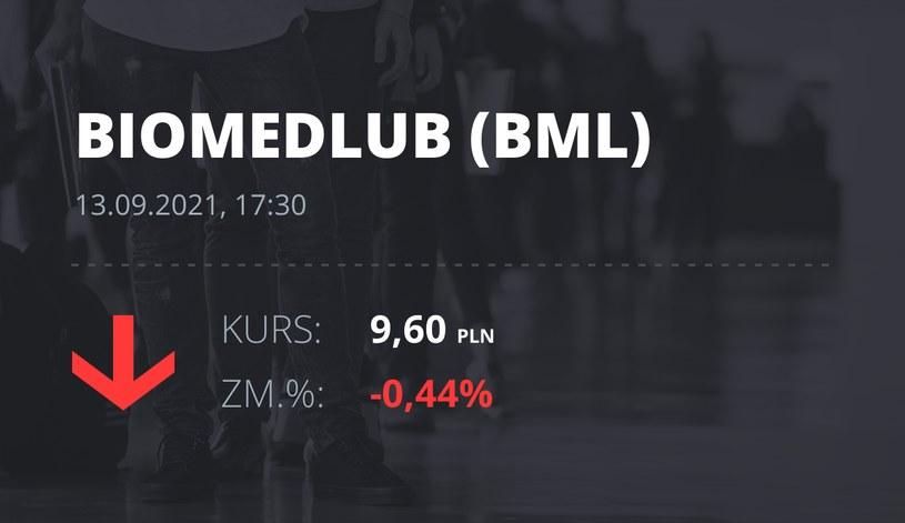 Notowania akcji spółki BML z 13 września 2021 roku