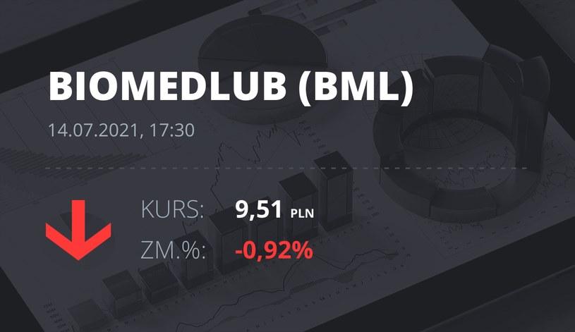 Notowania akcji spółki BML z 14 lipca 2021 roku