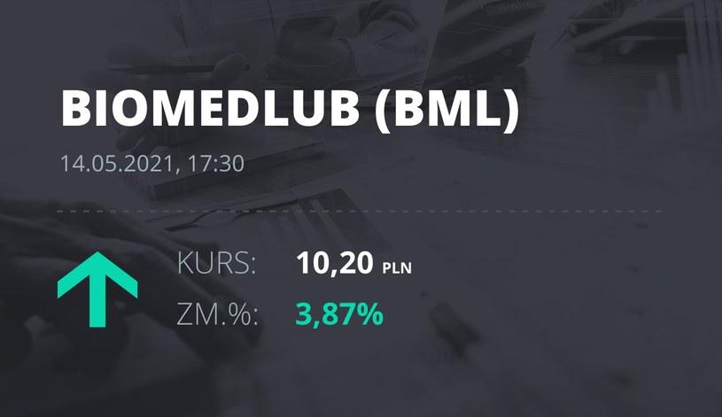 Notowania akcji spółki BML z 14 maja 2021 roku