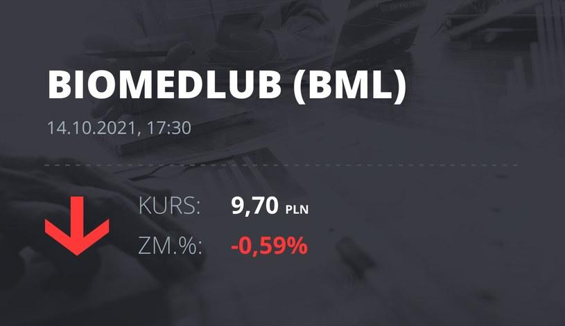 Notowania akcji spółki BML z 14 października 2021 roku
