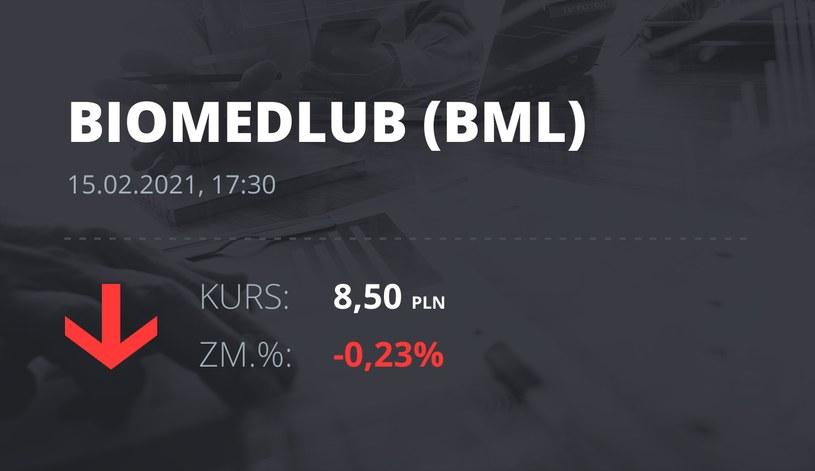 Notowania akcji spółki BML z 15 lutego 2021 roku