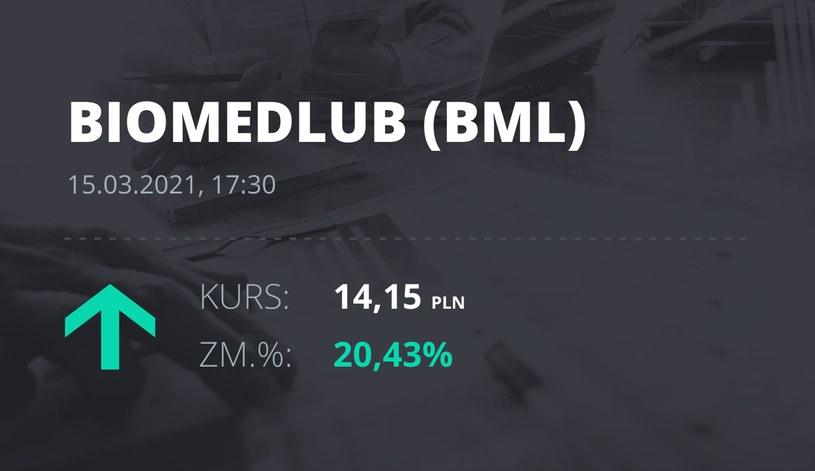 Notowania akcji spółki BML z 15 marca 2021 roku