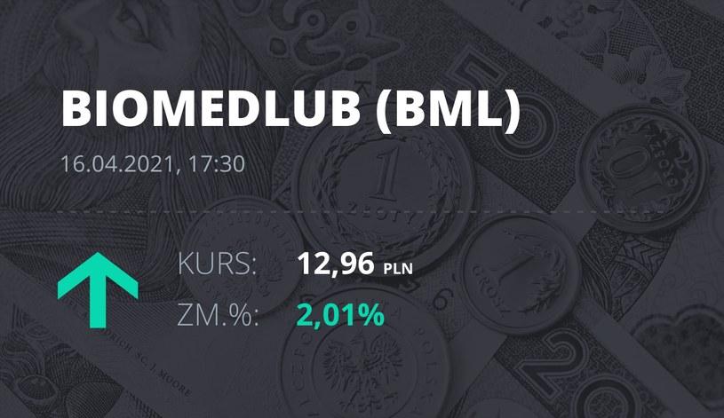 Notowania akcji spółki BML z 16 kwietnia 2021 roku