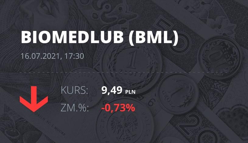 Notowania akcji spółki BML z 16 lipca 2021 roku