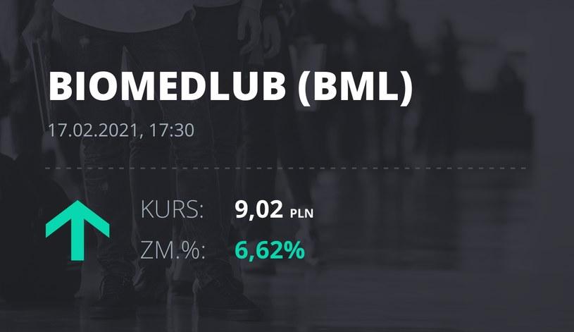 Notowania akcji spółki BML z 17 lutego 2021 roku
