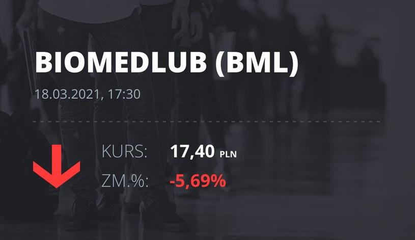 Notowania akcji spółki BML z 18 marca 2021 roku