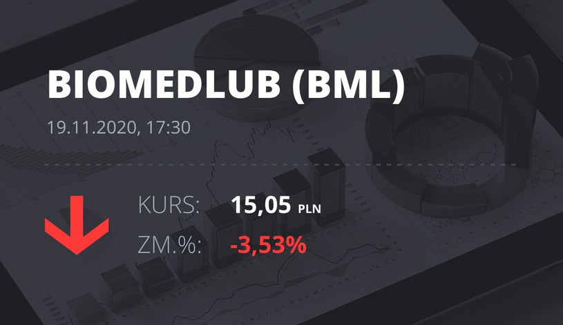 Notowania akcji spółki BML z 19 listopada 2020 roku