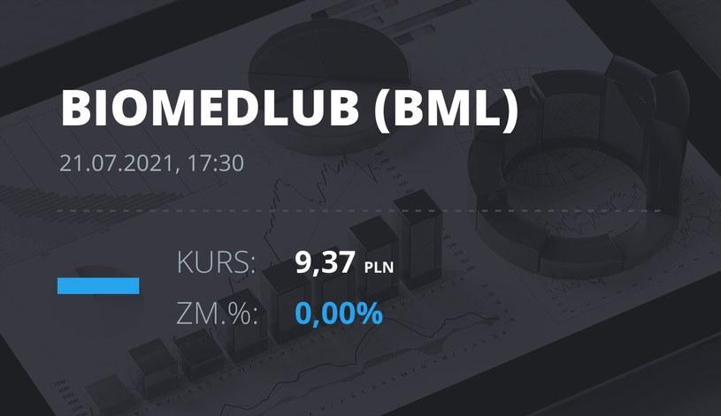 Notowania akcji spółki BML z 21 lipca 2021 roku