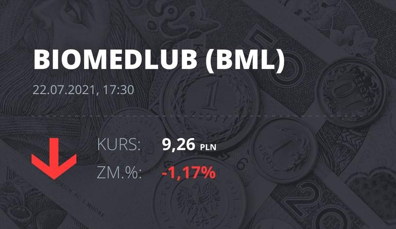 Notowania akcji spółki BML z 22 lipca 2021 roku