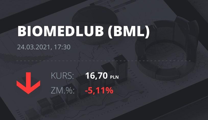 Notowania akcji spółki BML z 24 marca 2021 roku