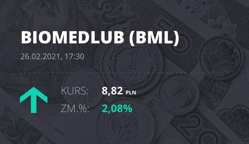 Notowania akcji spółki BML z 26 lutego 2021 roku