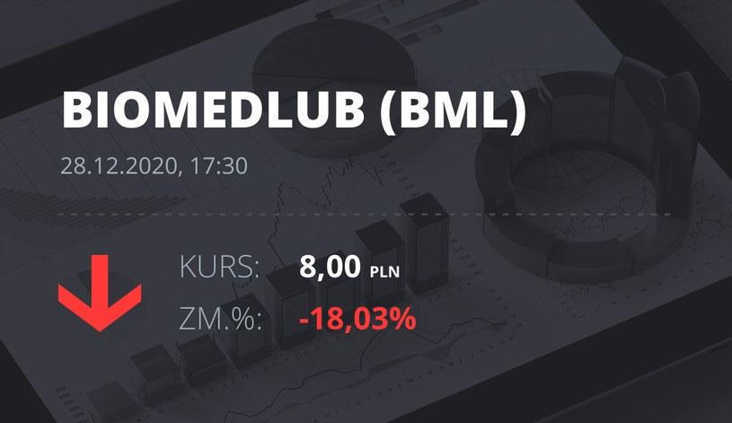 Notowania akcji spółki BML z 28 grudnia 2020 roku