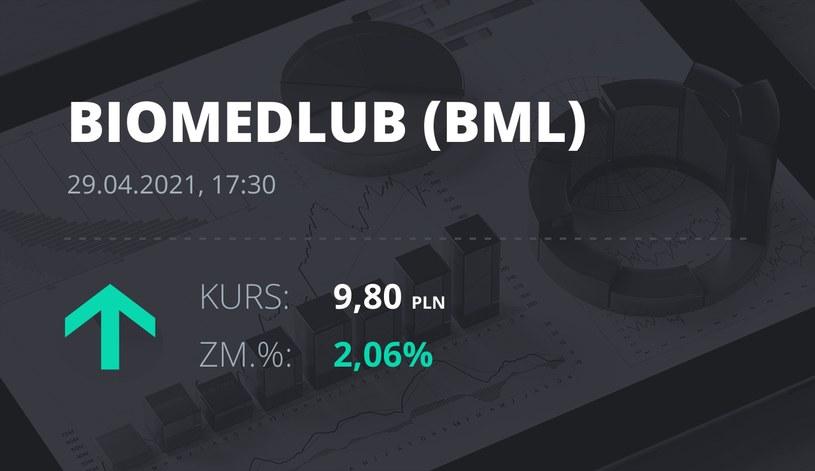 Notowania akcji spółki BML z 29 kwietnia 2021 roku