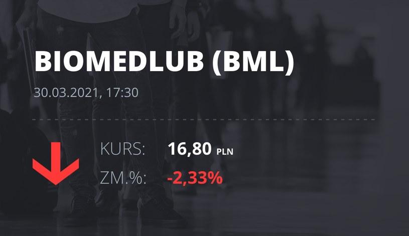 Notowania akcji spółki BML z 30 marca 2021 roku