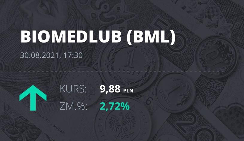 Notowania akcji spółki BML z 30 sierpnia 2021 roku