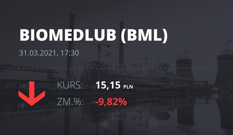 Notowania akcji spółki BML z 31 marca 2021 roku