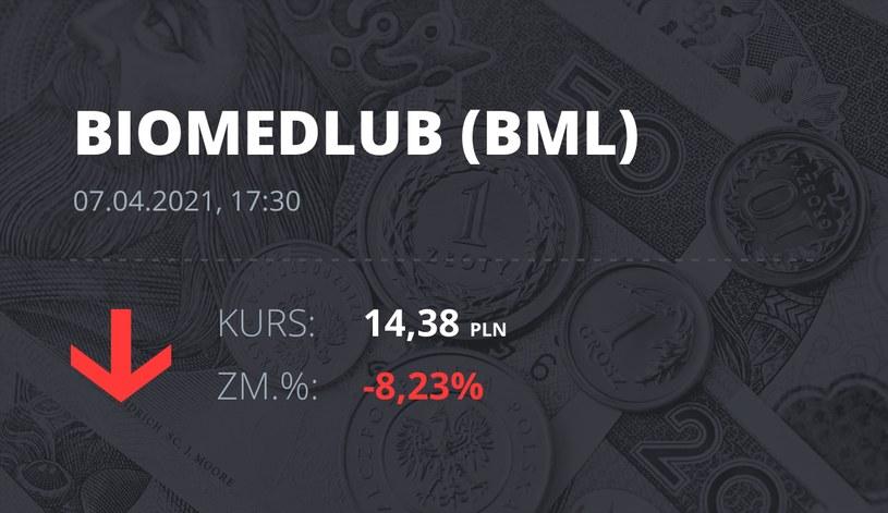 Notowania akcji spółki BML z 7 kwietnia 2021 roku